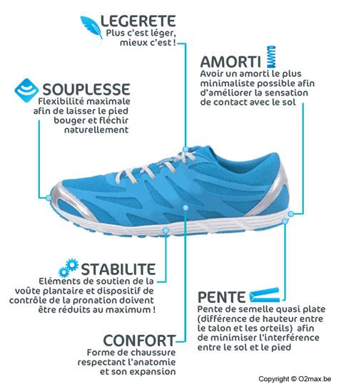 Chaussure Minimaliste